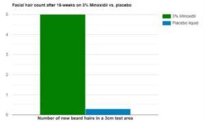 minoxidil-studiegrafiek